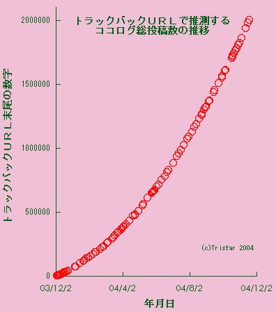 総投稿数の推移グラフ(200万編)