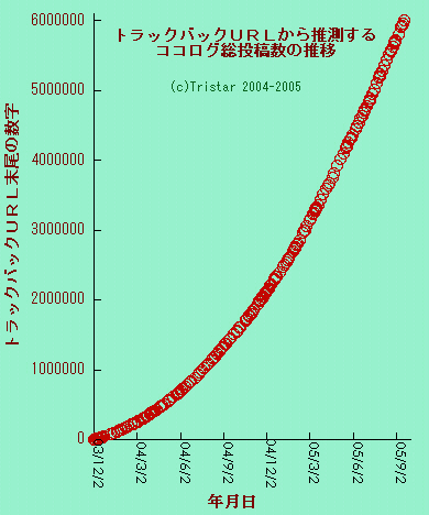 グラフ:600万
