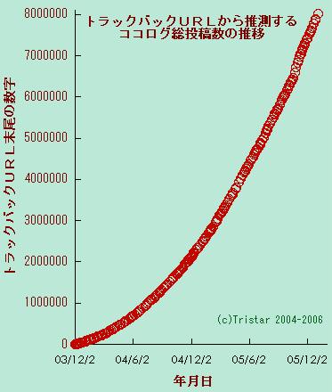グラフ(800万)
